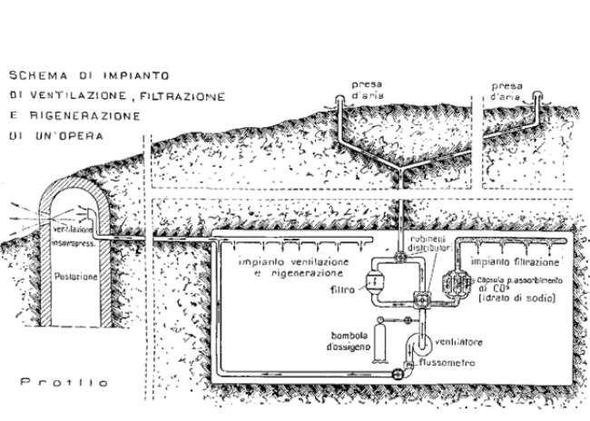 Schemi tecnici per un centro di fuoco al Piccolo San Bernardo